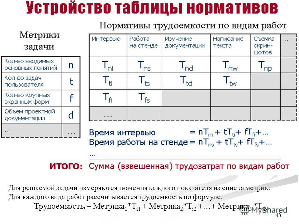 43 Для решаемой задачи измеряются значения каждого показателя из списка метрик. Для каждого вида работ рассчитывается трудоемкость по формуле: Трудоемкость i = Метрика 1 *T i1 + Метрика 2 *T i2 +…+ Метрика N *T iN.