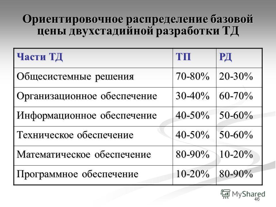 46 Ориентировочное распределение базовой цены двухстадийной разработки ТД Части ТД ТПРД Общесистемные решения 70-80%20-30% Организационное обеспечение 30-40%60-70% Информационное обеспечение 40-50%50-60% Техническое обеспечение 40-50%50-60% Математич