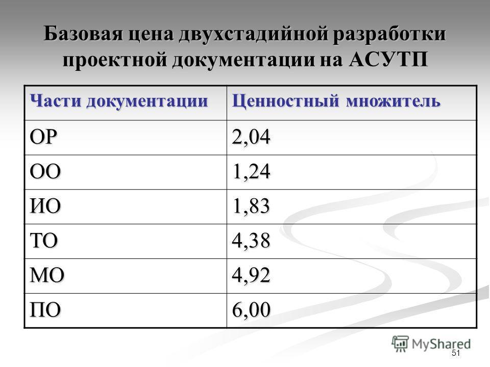 51 Базовая цена двухстадийной разработки проектной документации на АСУТП Части документации Ценностный множитель ОР2,04 ОО1,24 ИО1,83 ТО4,38 МО4,92 ПО6,00