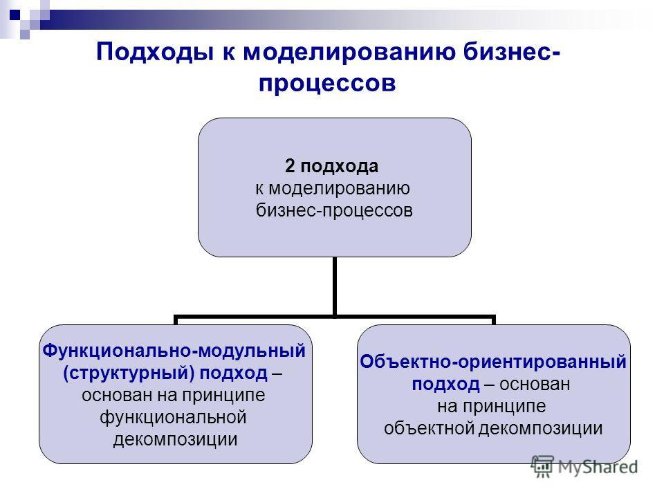 Подходы к моделированию бизнес- процессов 2 подхода к моделированию бизнес-процессов Функционально-модульный (структурный) подход – основан на принципе функциональной декомпозиции Объектно-ориентированный подход – основан на принципе объектной декомп