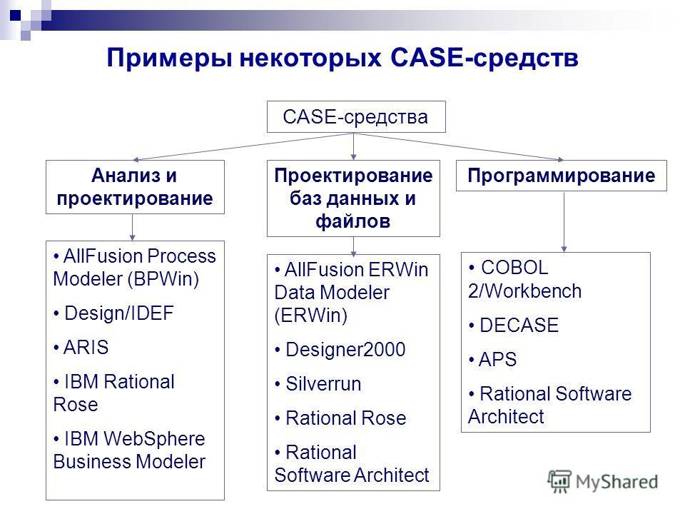 Примеры некоторых CASE-средств CASE-средства Анализ и проектирование Проектирование баз данных и файлов Программирование AllFusion Process Modeler (BPWin) Design/IDEF ARIS IBM Rational Rose IBM WebSphere Business Modeler AllFusion ERWin Data Modeler