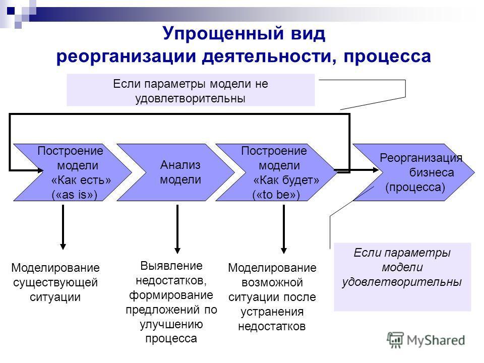 Упрощенный вид реорганизации деятельности, процесса Построение модели «Как есть» («as is») Анализ модели Построение модели «Как будет» («to be») Моделирование существующей ситуации Выявление недостатков, формирование предложений по улучшению процесса