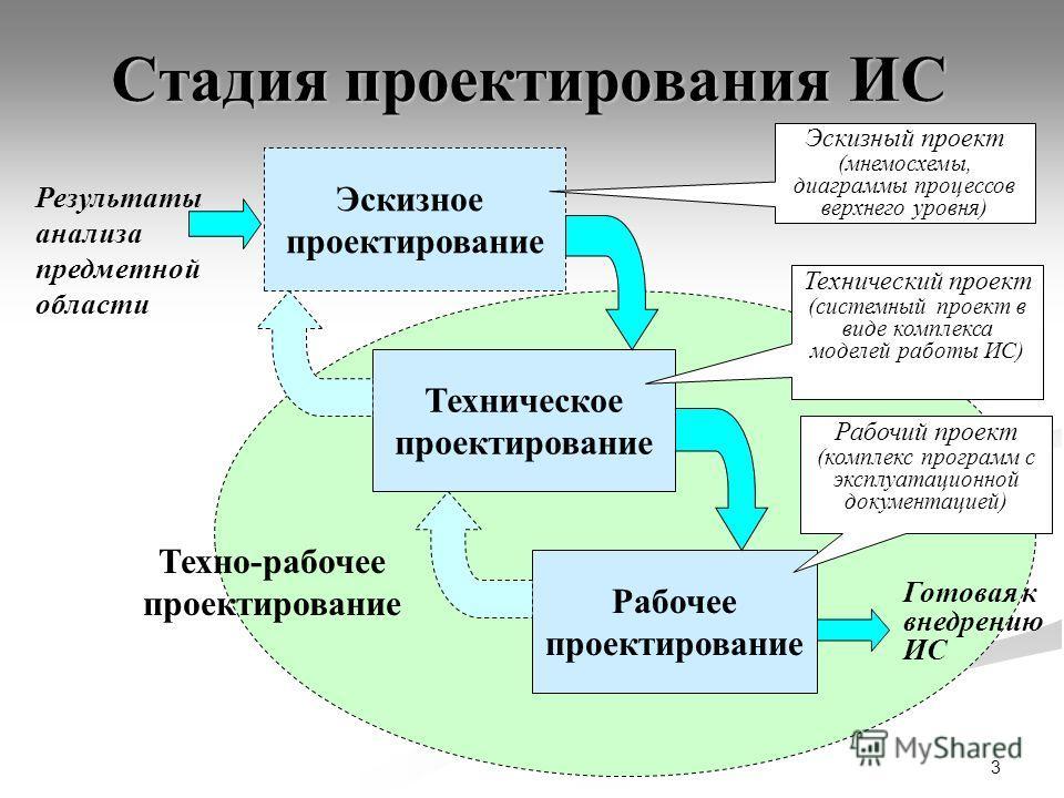 3 Стадия проектирования ИС Эскизное проектирование Техническое проектирование Рабочее проектирование Техно-рабочее проектирование Готовая к внедрению ИС Эскизный проект (мнемосхемы, диаграммы процессов верхнего уровня) Технический проект (системный п