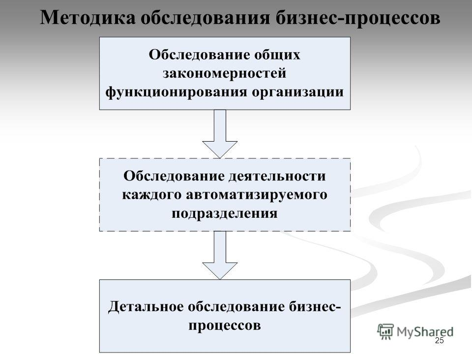 25 Методика обследования бизнес-процессов