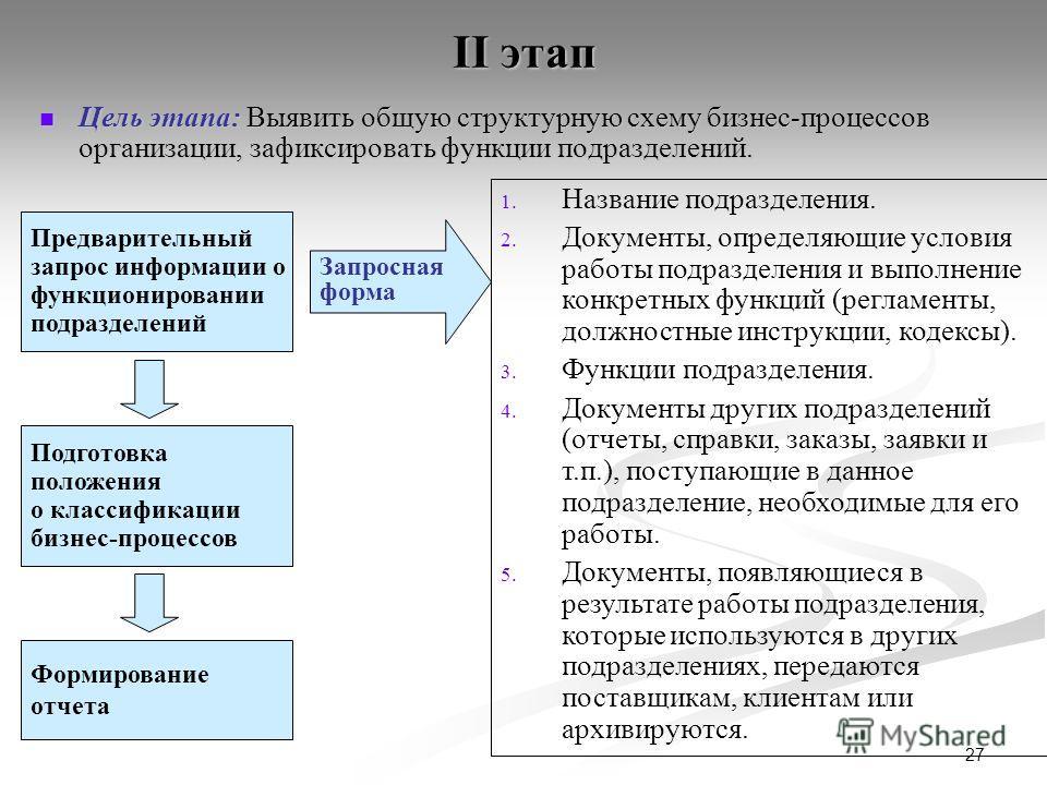 27 II этап Цель этапа: Выявить общую структурную схему бизнес-процессов организации, зафиксировать функции подразделений. Цель этапа: Выявить общую структурную схему бизнес-процессов организации, зафиксировать функции подразделений. Предварительный з