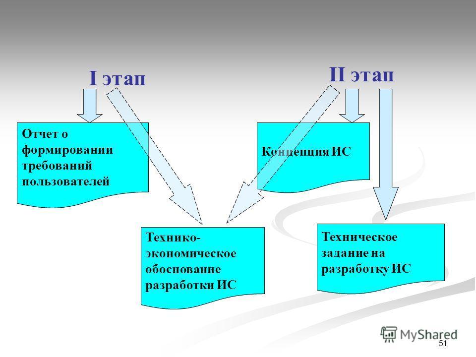51 I этап II этап Отчет о формировании требований пользователей Технико- экономическое обоснование разработки ИС Концепция ИС Техническое задание на разработку ИС