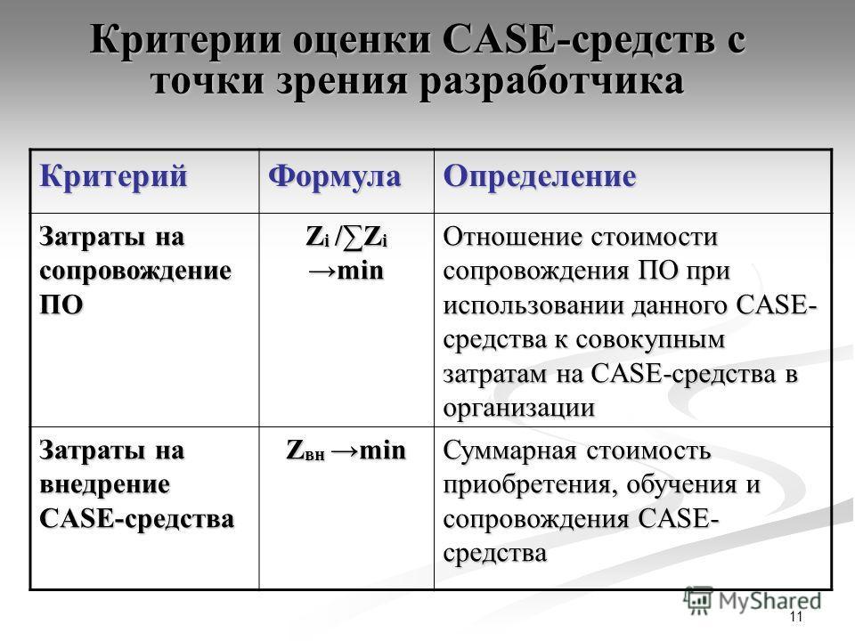 11 Критерии оценки CASE-средств с точки зрения разработчика КритерийФормулаОпределение Затраты на сопровождение ПО Z i /Z imin Отношение стоимости сопровождения ПО при использовании данного CASE- средства к совокупным затратам на CASE-средства в орга