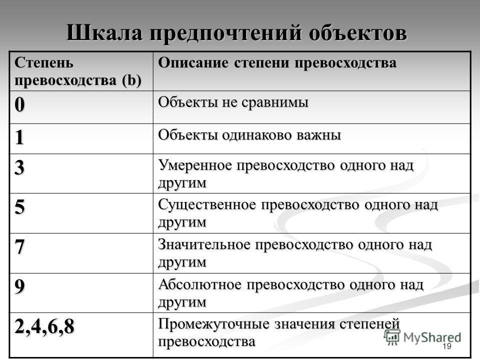 19 Шкала предпочтений объектов Степень превосходства (b) Описание степени превосходства 0 Объекты не сравнимы 1 Объекты одинаково важны 3 Умеренное превосходство одного над другим 5 Существенное превосходство одного над другим 7 Значительное превосхо