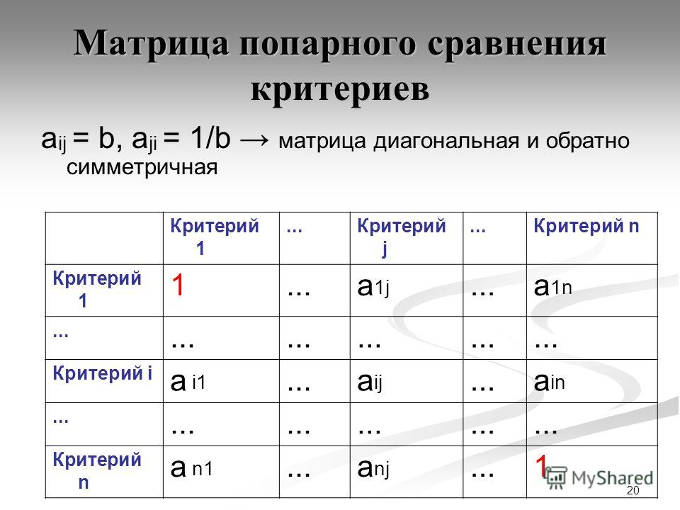 20 Матрица попарного сравнения критериев а ij = b, а ji = 1/b матрица диагональная и обратно симметричная Критерий 1...Критерий j...Критерий n Критерий 1 1...а 1j...а 1n... Критерий i а i1...а ij...а in... Критерий n а n1...а nj...1