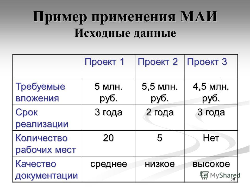 26 Пример применения МАИ Исходные данные Проект 1 Проект 2 Проект 3 Требуемые вложения 5 млн. руб. 5,5 млн. руб. 4,5 млн. руб. Срок реализации 3 года 2 года 3 года Количество рабочих мест 205Нет Качество документации среднеенизкоевысокое