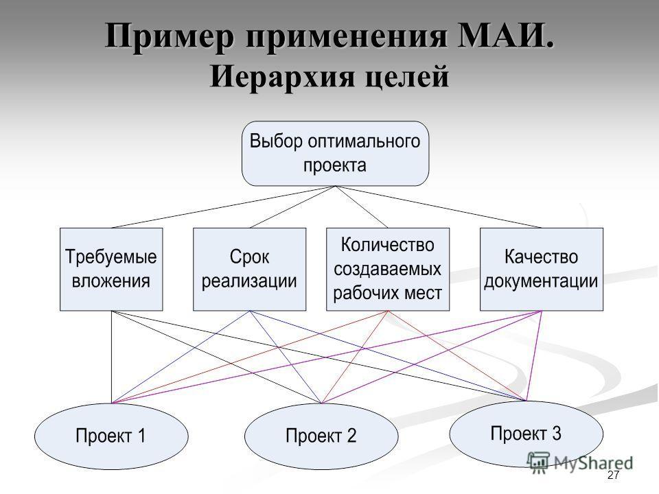 27 Пример применения МАИ. Иерархия целей