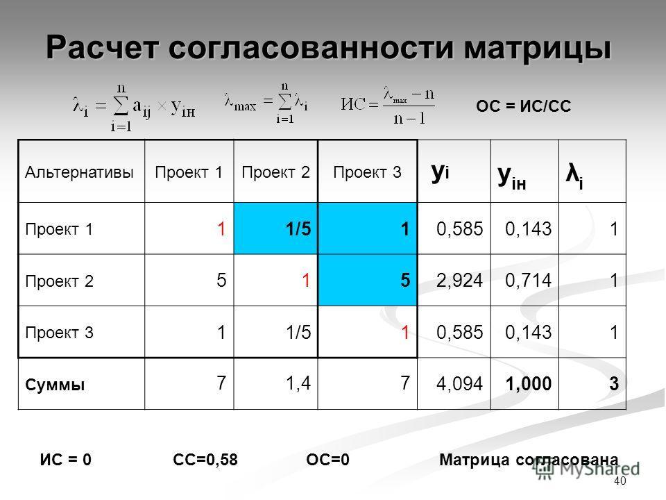 40 Расчет согласованности матрицы АльтернативыПроект 1Проект 2Проект 3 yi yi y iн λiλi Проект 1 11/5 10,5850,1431 Проект 2 5152,9240,7141 Проект 3 11/510,5850,1431 Суммы 71,474,0941,0003 ОС = ИС/СС ИС = 0СС=0,58ОС=0Матрица согласована