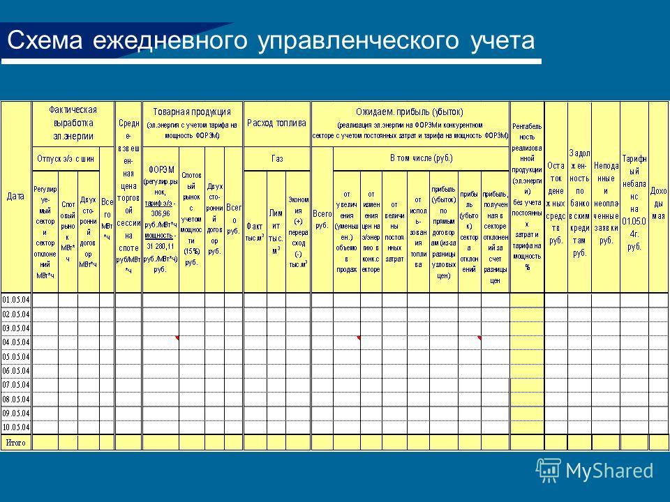 Схема ежедневного управленческого учета