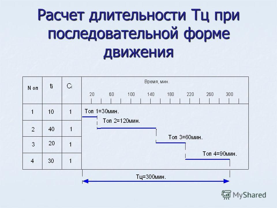Расчет длительности Тц при последовательной форме движения