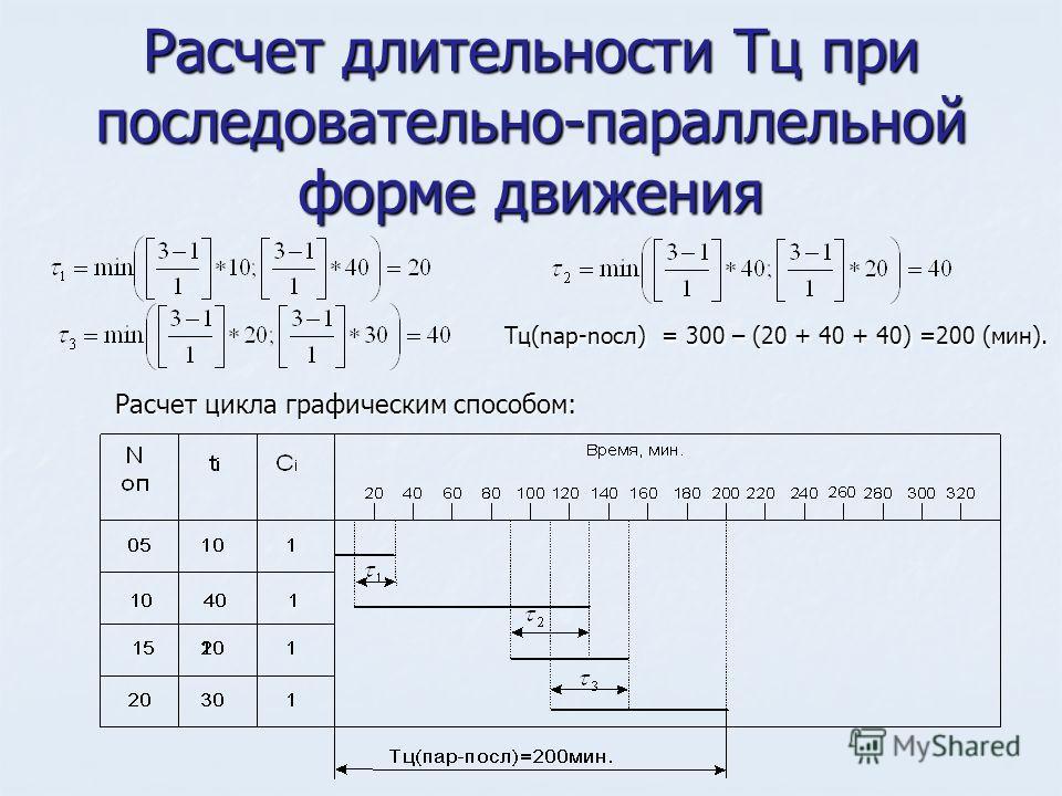 Расчет длительности Тц при последовательно-параллельной форме движения Τц(nар-nосл) = 300 – (20 + 40 + 40) =200 (мин). Τц(nар-nосл) = 300 – (20 + 40 + 40) =200 (мин). Расчет цикла графическим способом: