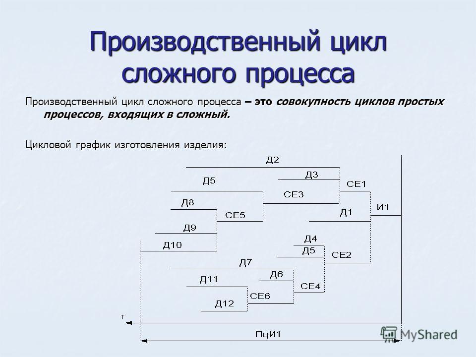 Производственный цикл сложного процесса Производственный цикл сложного процесса – это совокупность циклов простых процессов, входящих в сложный. Цикловой график изготовления изделия: