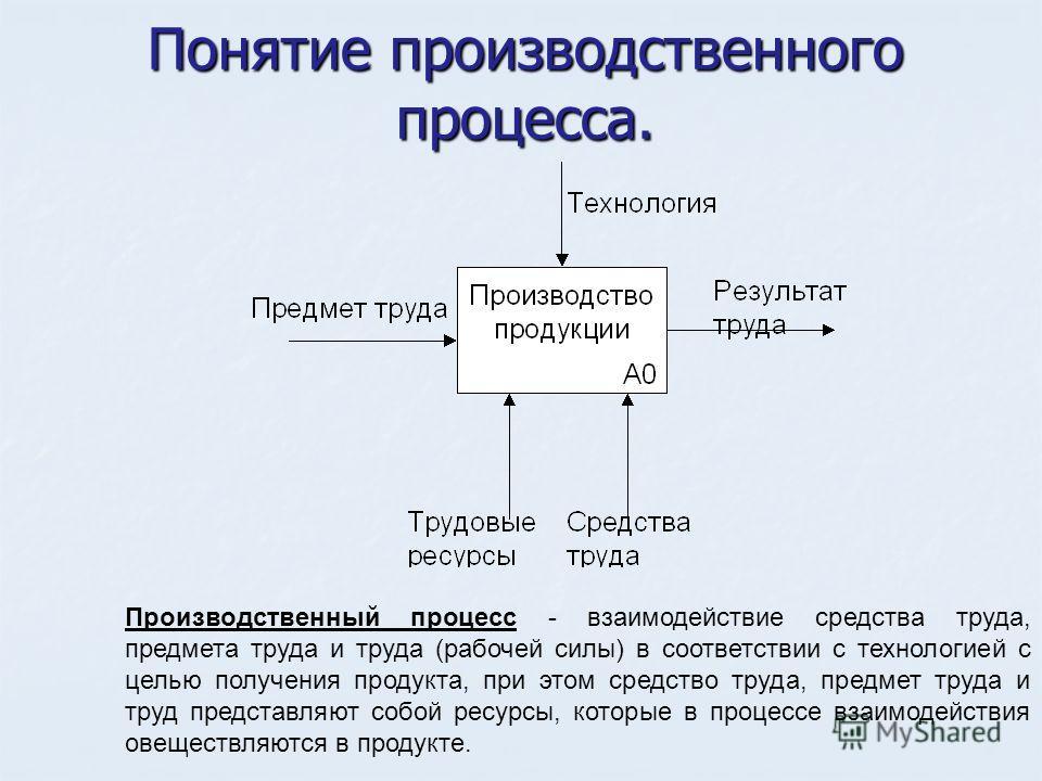 Понятие производственного процесса. Производственный процесс - взаимодействие средства труда, предмета труда и труда (рабочей силы) в соответствии с технологией с целью получения продукта, при этом средство труда, предмет труда и труд представляют со