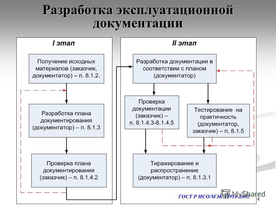 14 Разработка эксплуатационной документации