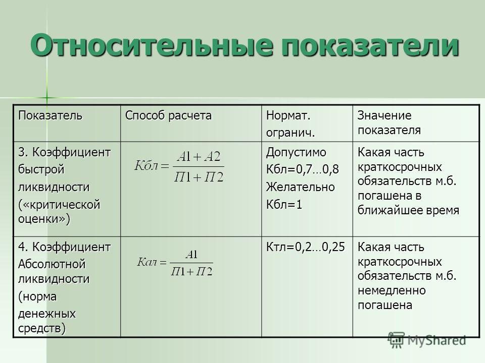 Относительные показатели Показатель Способ расчета Нормат.огранич. Значение показателя 3. Коэффициент быстройликвидности («критической оценки») ДопустимоКбл=0,7…0,8ЖелательноКбл=1 Какая часть краткосрочных обязательств м.б. погашена в ближайшее время