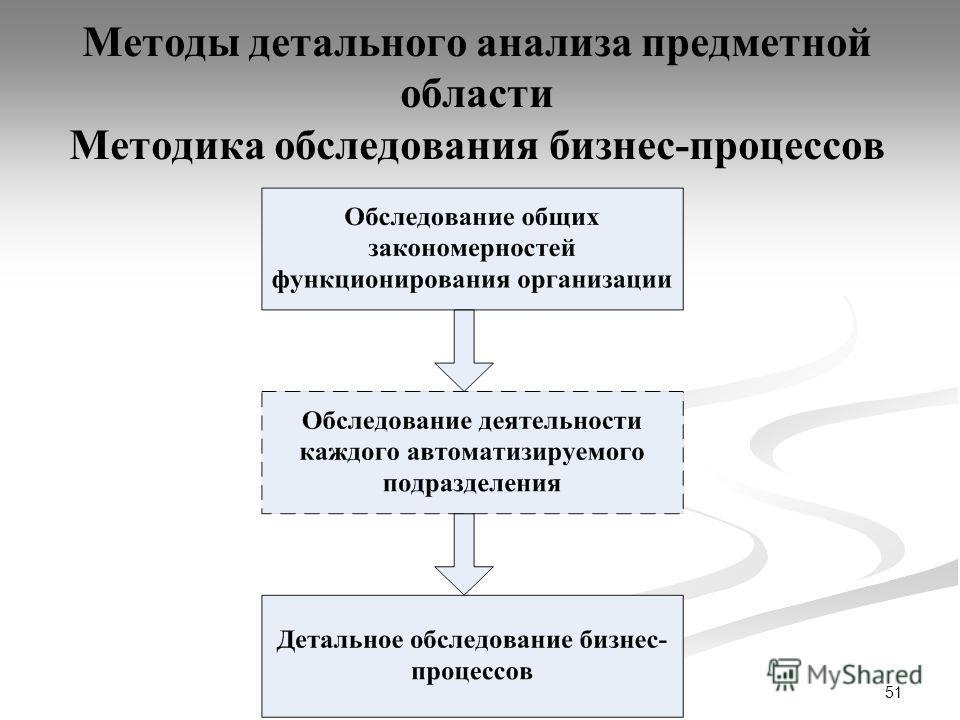 51 Методы детального анализа предметной области Методика обследования бизнес-процессов