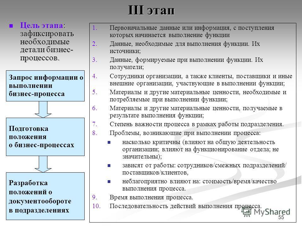 55 III этап : зафиксировать необходимые детали бизнес- процессов. Цель этапа: зафиксировать необходимые детали бизнес- процессов. Запрос информации о выполнении бизнес-процесса Разработка положений о документообороте в подразделениях 1.Первоначальные