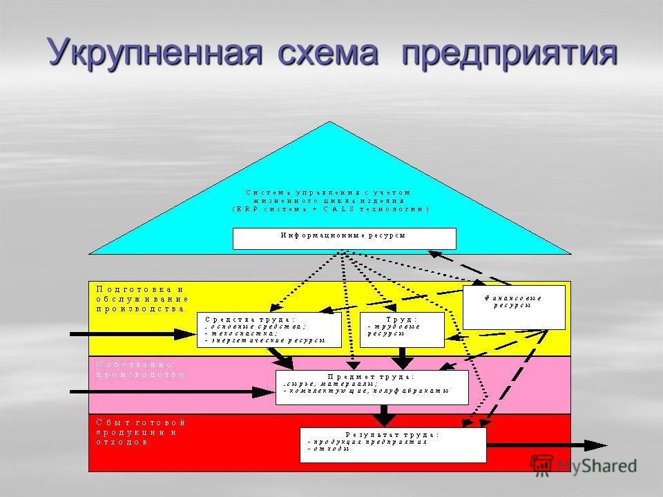 Укрупненная схема предприятия
