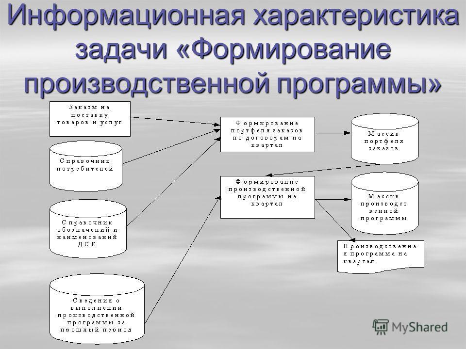 Информационная характеристика задачи «Формирование производственной программы»
