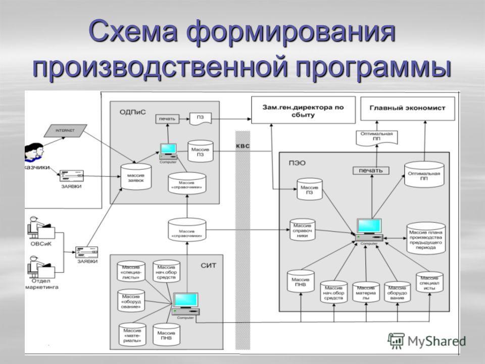 Схема формирования производственной программы