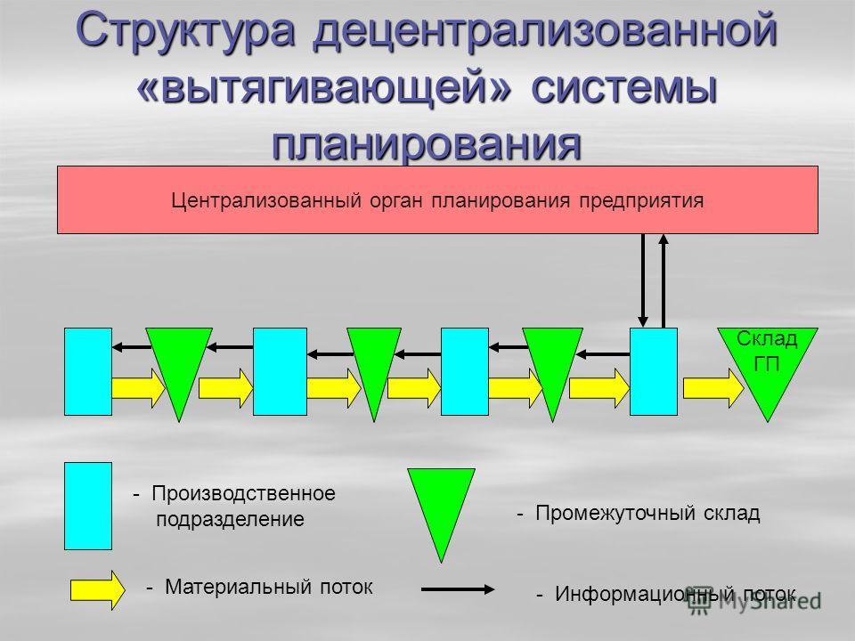 Структура децентрализованной «вытягивающей» системы планирования Централизованный орган планирования предприятия Склад ГП - Производственное подразделение - Промежуточный склад - Материальный поток - Информационный поток