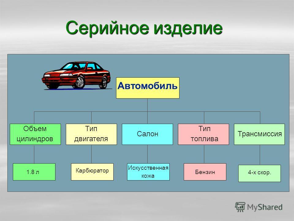 Серийное изделие Объем цилиндров Тип двигателя Салон Тип топлива Трансмиссия 1.8 л Карбюратор Бензин 4-х скор. Автомобиль Искусственная кожа