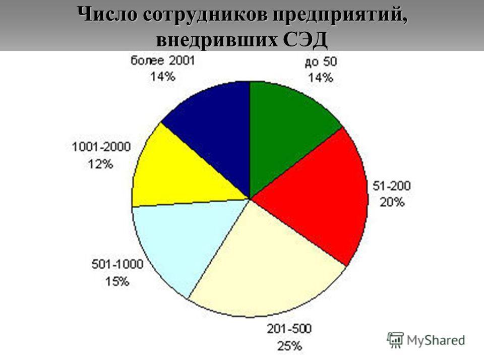 Число сотрудников предприятий, внедривших СЭД