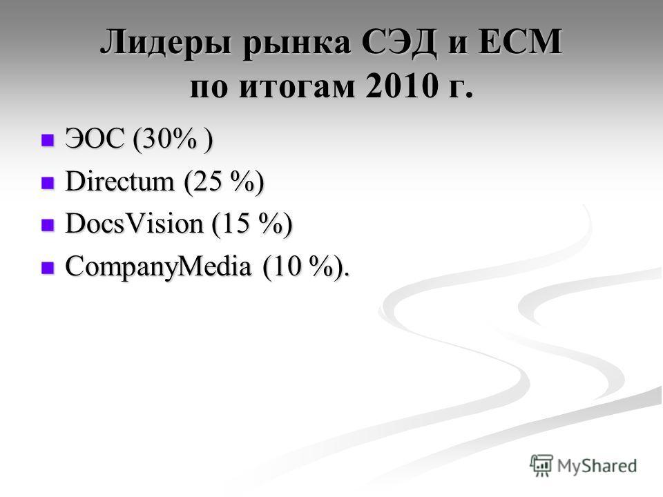 Лидеры рынка СЭД и ECM по итогам 2010 г. ЭОС (30% ) ЭОС (30% ) Directum (25 %) Directum (25 %) DocsVision (15 %) DocsVision (15 %) CompanyMedia (10 %). CompanyMedia (10 %).