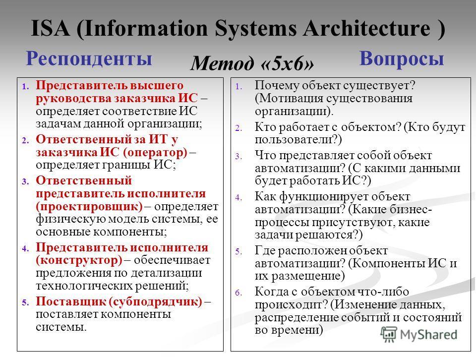 ISA (Information Systems Architecture ) 1. 1. Представитель высшего руководства заказчика ИС – определяет соответствие ИС задачам данной организации; 2. 2. Ответственный за ИТ у заказчика ИС (оператор) – определяет границы ИС; 3. 3. Ответственный пре