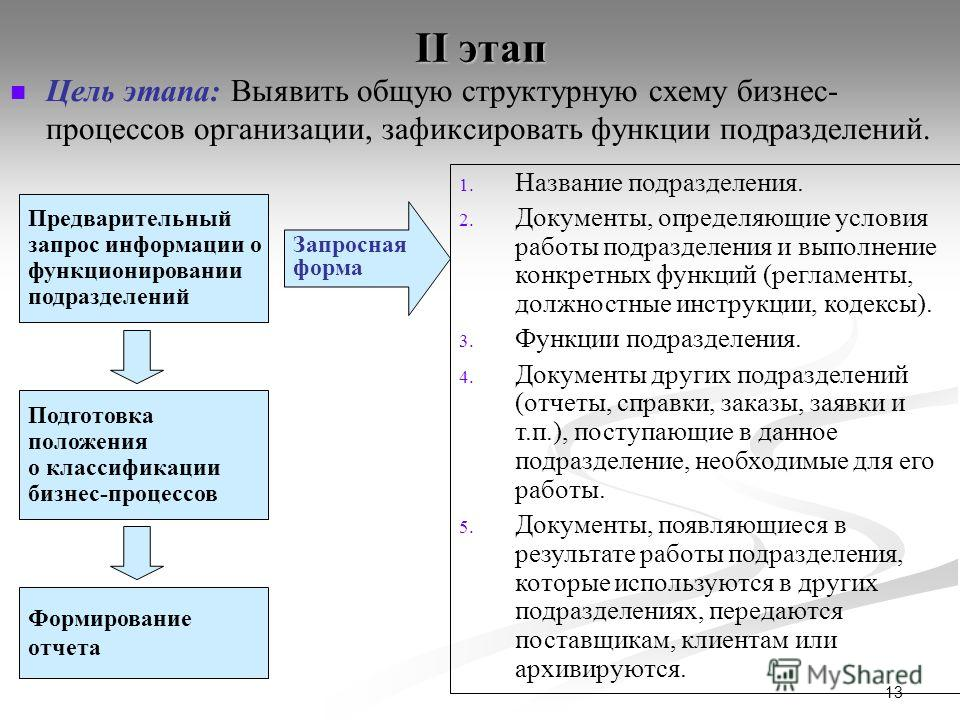 13 II этап Цель этапа: Выявить общую структурную схему бизнес- процессов организации, зафиксировать функции подразделений. Предварительный запрос информации о функционировании подразделений Формирование отчета 1. Название подразделения. 2. Документы,