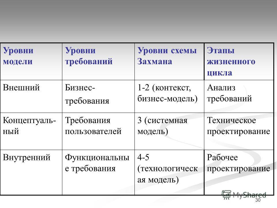 30 Уровни модели Уровни требований Уровни схемы Захмана Этапы жизненного цикла ВнешнийБизнес- требования 1-2 (контекст, бизнес-модель) Анализ требований Концептуаль- ный Требования пользователей 3 (системная модель) Техническое проектирование Внутрен
