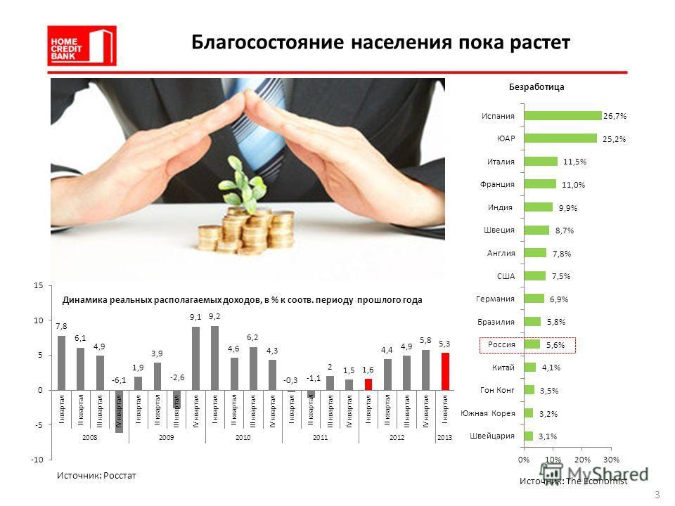 Благосостояние населения пока растет Динамика реальных располагаемых доходов, в % к соотв. периоду прошлого года Безработица Источник: Росстат Источник: The Economist 3