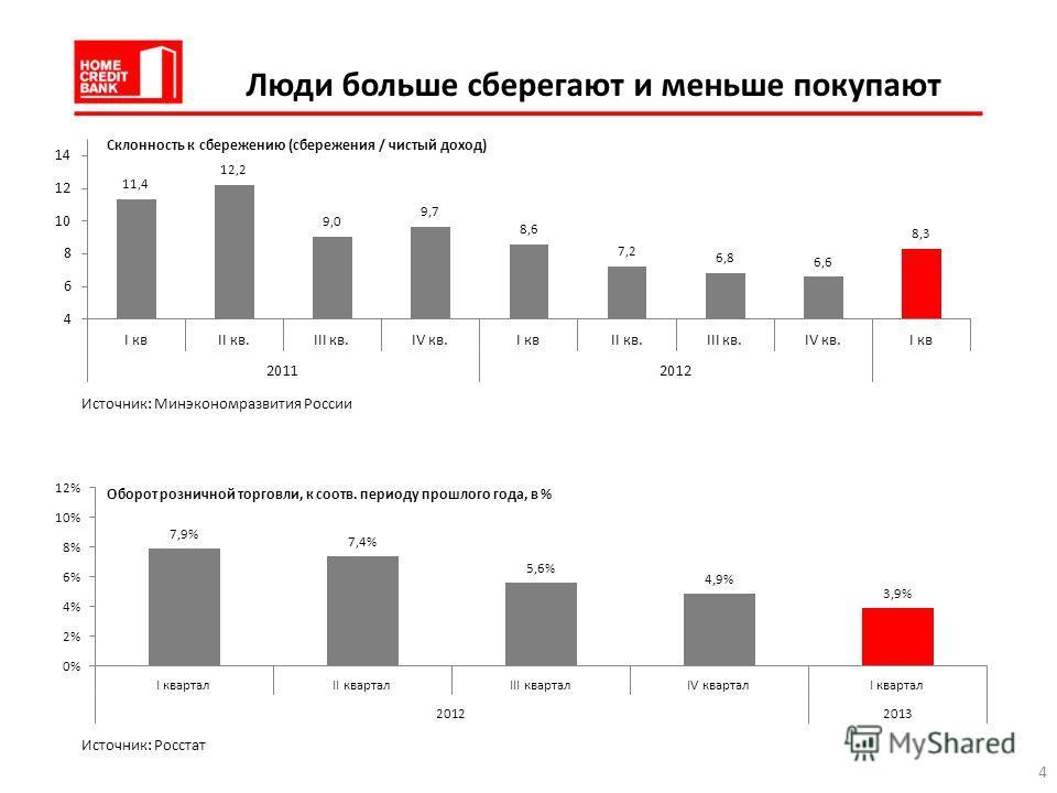 Люди больше сберегают и меньше покупают Склонность к сбережению (сбережения / чистый доход) Источник: Минэкономразвития России Источник: Росстат 4