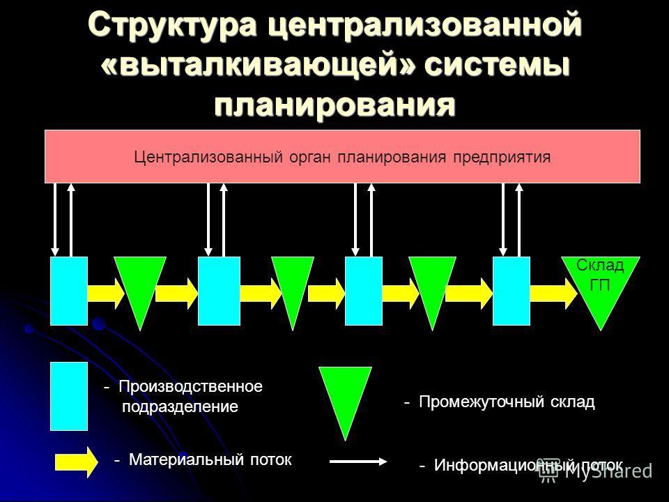 Структура централизованной «выталкивающей» системы планирования Централизованный орган планирования предприятия Склад ГП - Производственное подразделение - Промежуточный склад - Материальный поток - Информационный поток