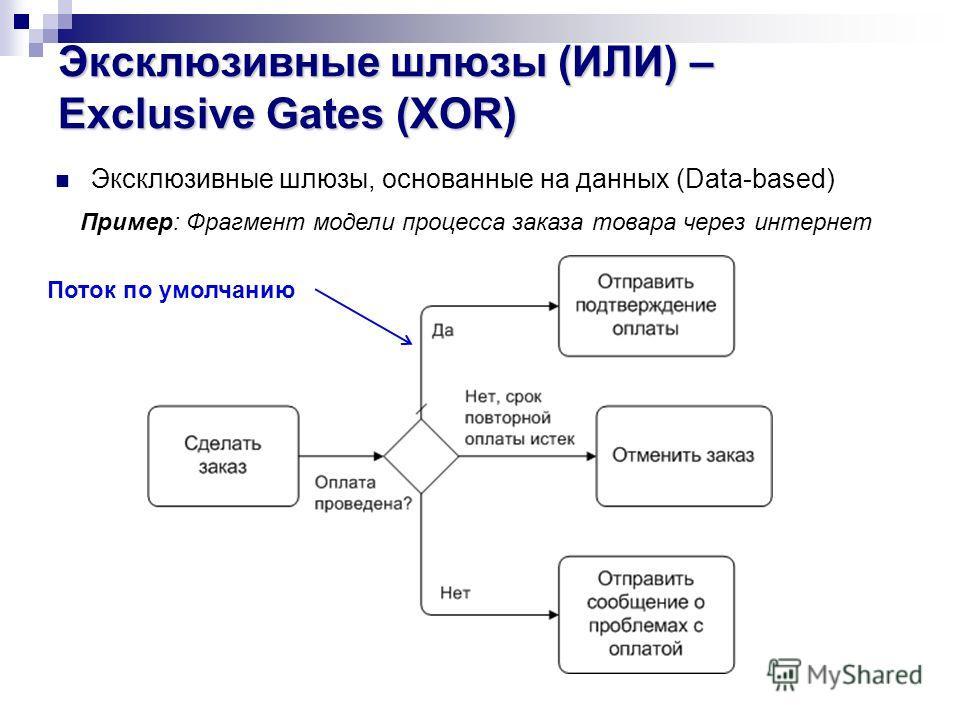 Эксклюзивные шлюзы, основанные на данных (Data-based) Пример: Фрагмент модели процесса заказа товара через интернет Поток по умолчанию