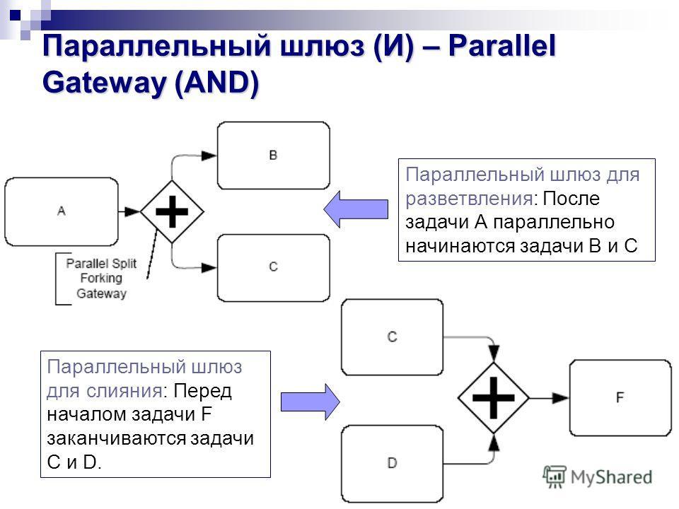 Параллельный шлюз (И) – Parallel Gateway (AND) Параллельный шлюз для разветвления: После задачи А параллельно начинаются задачи В и С Параллельный шлюз для слияния: Перед началом задачи F заканчиваются задачи C и D.