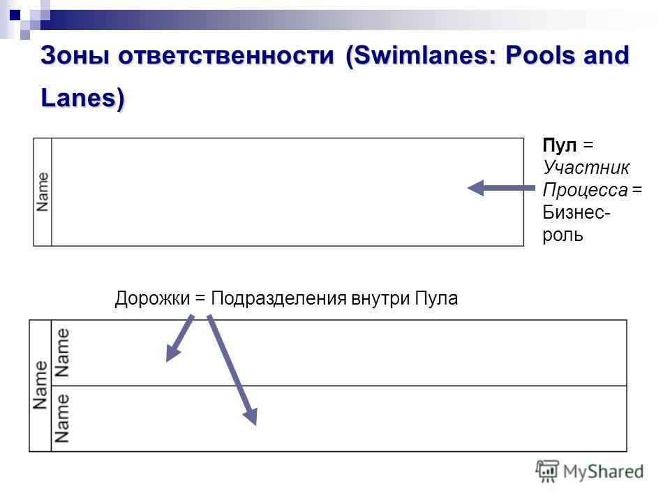Зоны ответственности (Swimlanes: Pools and Lanes) Пул = Участник Процесса = Бизнес- роль Дорожки = Подразделения внутри Пула