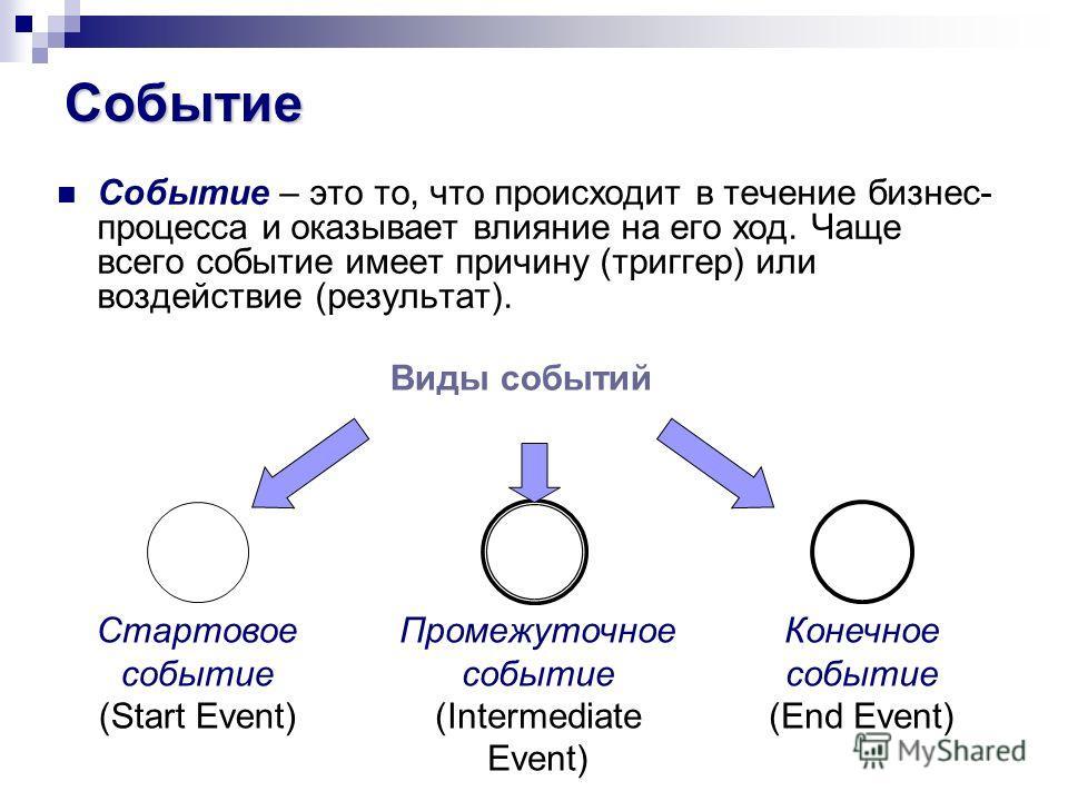 Событие Событие – это то, что происходит в течение бизнес- процесса и оказывает влияние на его ход. Чаще всего событие имеет причину (триггер) или воздействие (результат). Виды событий Стартовое событие (Start Event) Конечное событие (End Event) Пром