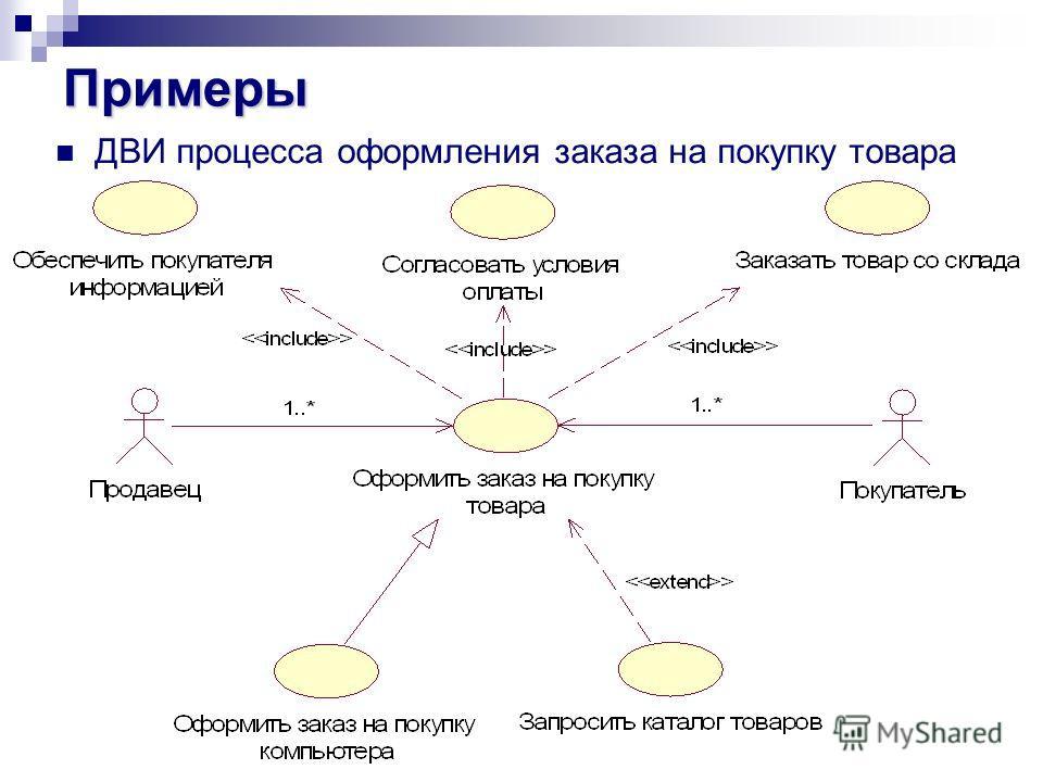 Примеры ДВИ процесса оформления заказа на покупку товара