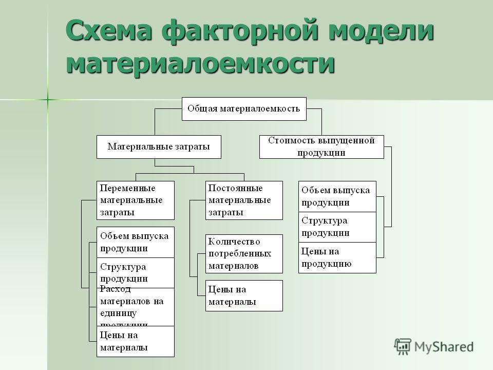 Схема факторной модели материалоемкости