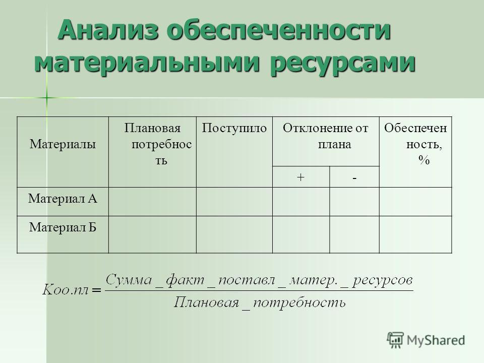 Материалы Плановая потребнос ть ПоступилоОтклонение от плана Обеспечен ность, % +- Материал А Материал Б Анализ обеспеченности материальными ресурсами