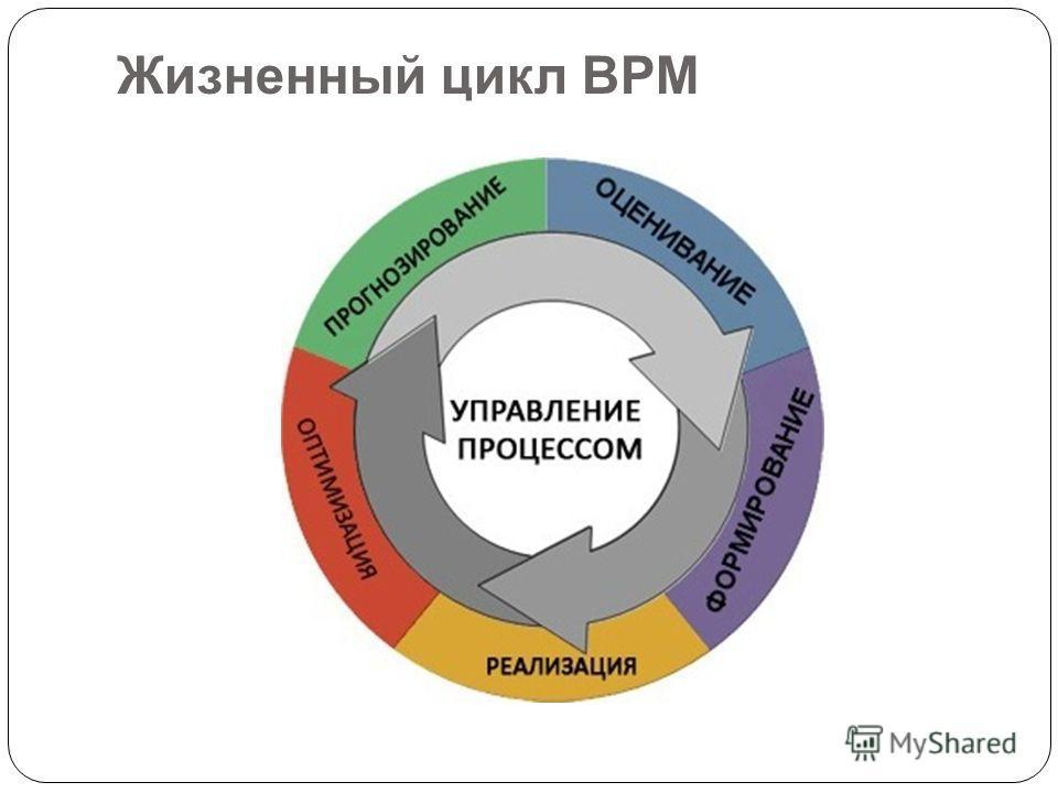 Жизненный цикл BPM
