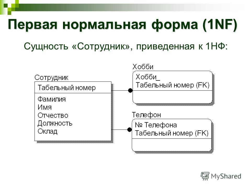 Первая нормальная форма (1NF) Сущность «Сотрудник», приведенная к 1НФ: