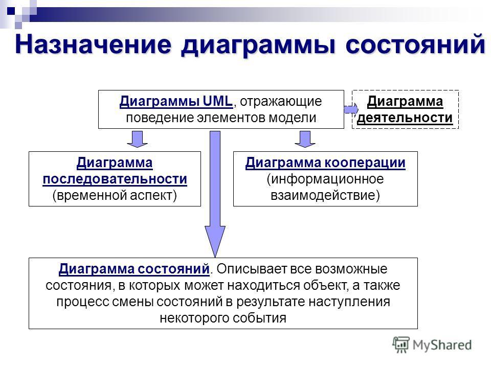 Назначение диаграммы состояний Диаграммы UML, отражающие поведение элементов модели Диаграмма последовательности (временной аспект) Диаграмма кооперации (информационное взаимодействие) Диаграмма состояний. Описывает все возможные состояния, в которых