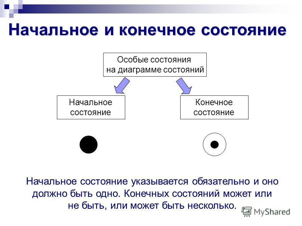 Начальное и конечное состояние Особые состояния на диаграмме состояний Начальное состояние Конечное состояние Начальное состояние указывается обязательно и оно должно быть одно. Конечных состояний может или не быть, или может быть несколько.