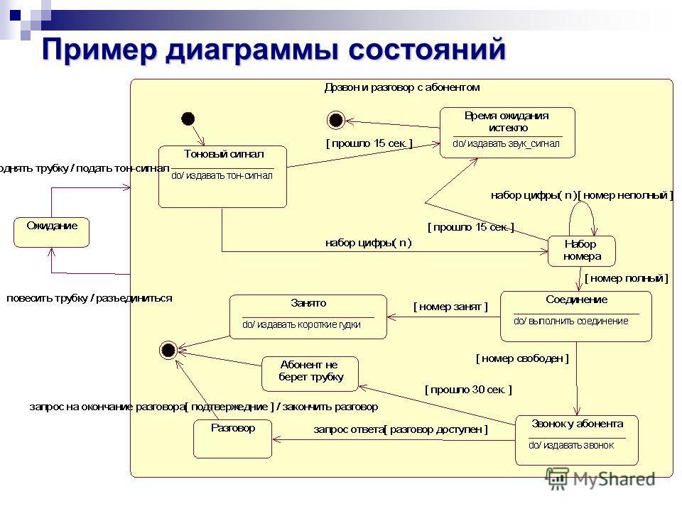 Пример диаграммы состояний